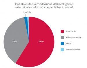 sondaggio2 300x236 - Proteggiti dalle minacce informatiche: leggi il report McAfee
