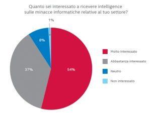 sondaggio3 300x229 - Proteggiti dalle minacce informatiche: leggi il report McAfee