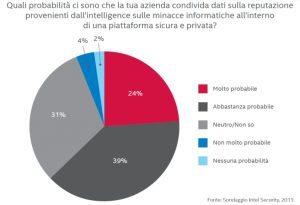 sondaggio4 300x205 - Proteggiti dalle minacce informatiche: leggi il report McAfee