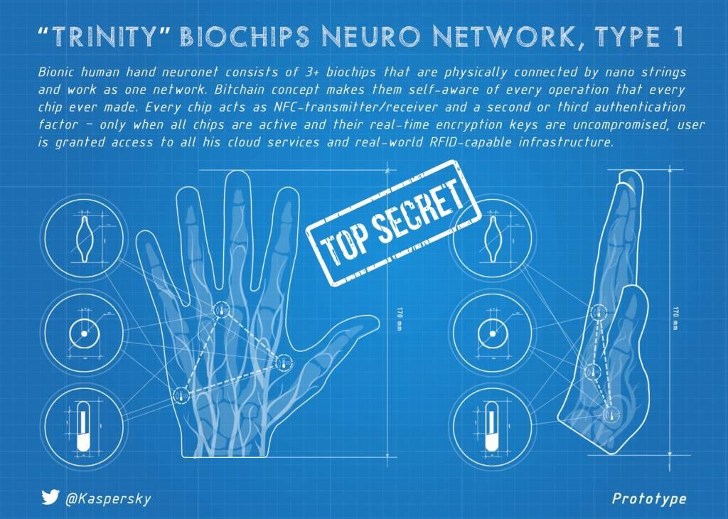 Kaspersky Lab bio hacking 02 1024x730 - Come e perchè impiantarsi un Chip sottopelle per diventare un Bio-Hacker