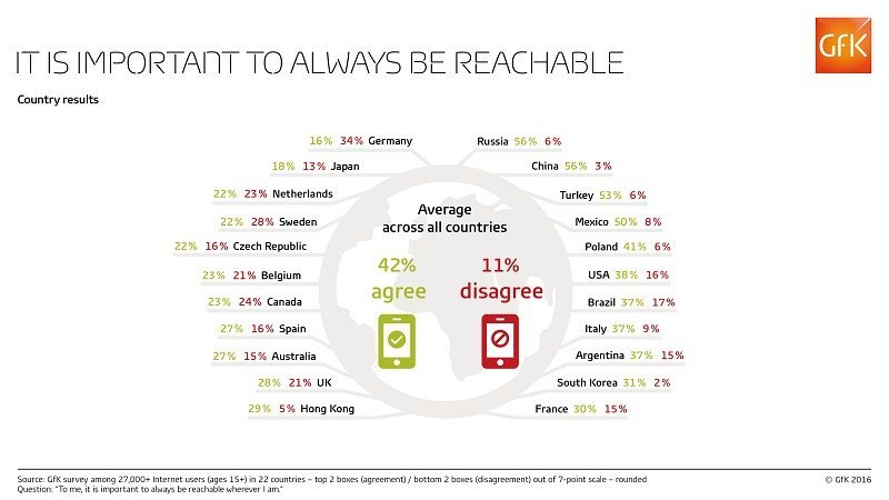 Always_reachable_Countries_Print-GfK-Infographic_LOW