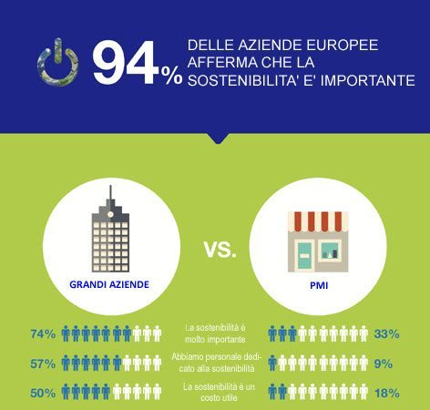 Le imprese europee non investono efficenza energetica - Le imprese europee non investono sull'efficienza energetica in ambito IT