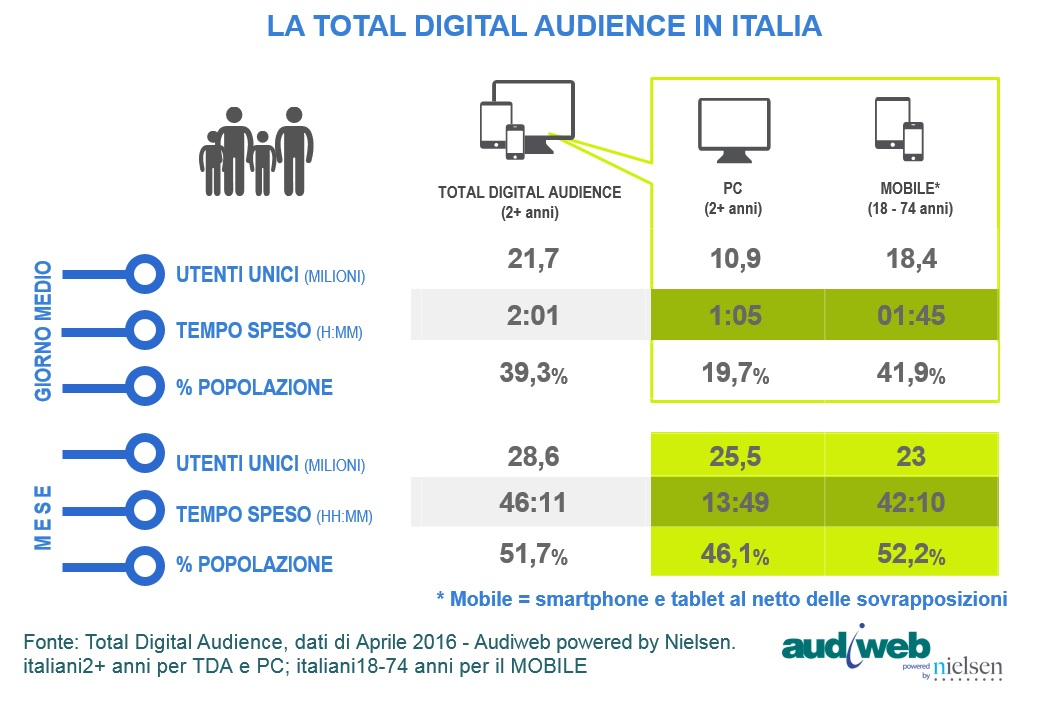 TotalDigitalAudience aprile2016 - Total digital audience: ultimi dati Audiweb 2016