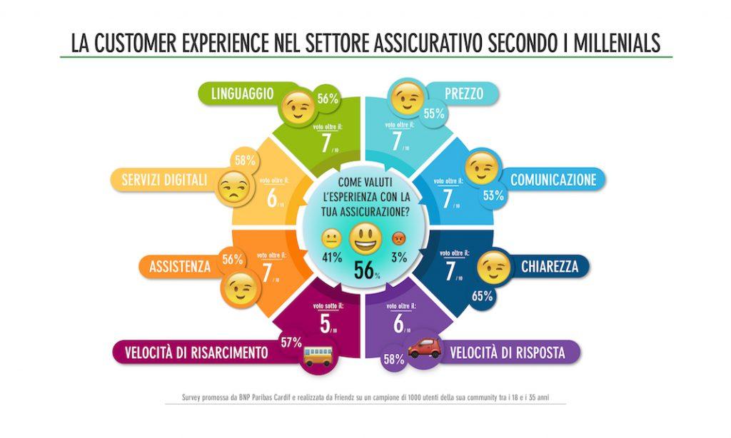 05 Infografica ricerca 1024x614 - BNP Paribas Cardifai millennials digitali piace l'assicurazione