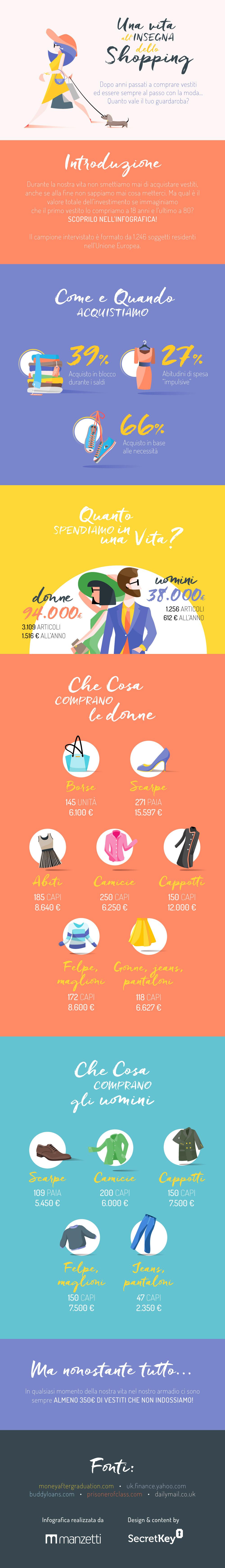 Una vita allinsegna dello shopping - Quanto vale il tuo guardaroba dopo una vita passata a fare shopping?