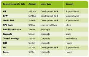 green bonds plus gros emetteurs finance verte 300x192 - La Francia passa in testa quest'anno nell'emissione di bonds verdi