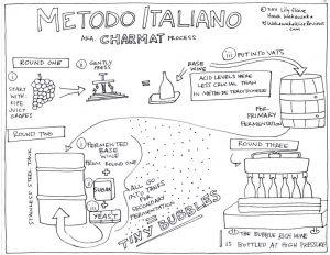 Charmat or Italian method for production of sparkling wines 300x232 - Champagne e spumanti, dicembre è un momento magico per le bollicine
