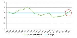US net debt EBITDA 300x149 - Azionario globale, è l'anno dei finanziari