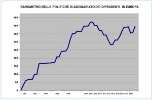 barometro 300x198 - Il barometro EFES sulla partecipazione azionaria dei dipendenti