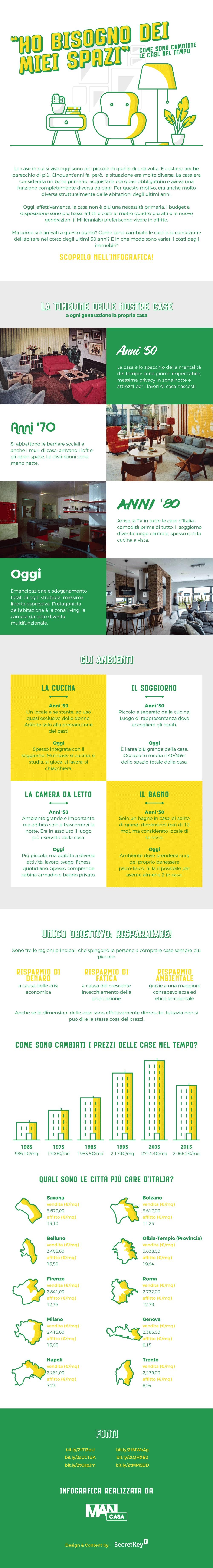 infografica cambiamento case nel tempo - L'evoluzione delle case degli italiani dagli anni '50 a oggi