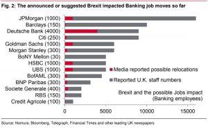 nomura 300x184 - La Brexit si sta ridimensionando?