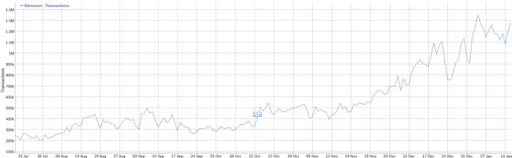 Ethereum Price Analysis 18 Jan 2018 1 - Analisi dei prezzi di Ethereum alla luce delle novità di Vitalik Buterin che reinventa ICO