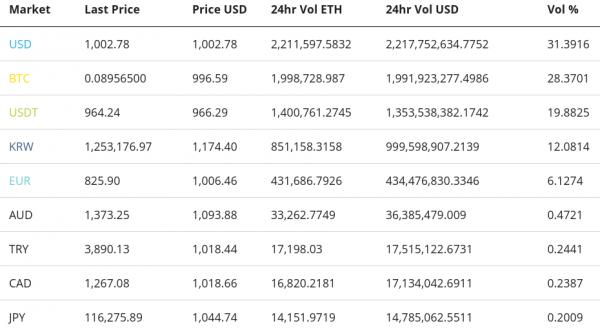 Ethereum Price Analysis 18 Jan 2018 4 - Analisi dei prezzi di Ethereum alla luce delle novità di Vitalik Buterin che reinventa ICO