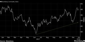 andamento commodity 1024x512 300x150 - Borse americane. A rischio l'indice SP's 500 nel corso del 2018