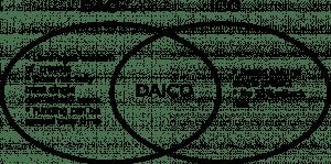 nuove ico daico vitalik buterin scheme 300x149 - Analisi dei prezzi di Ethereum alla luce delle novità di Vitalik Buterin che reinventa ICO