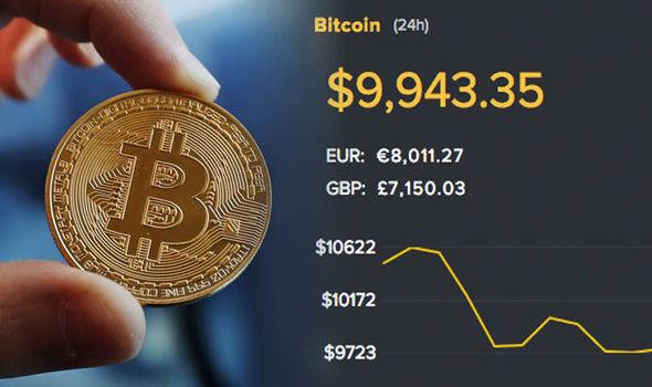 bitcoin 3 - Ecco perché il Bitcoin crolla. Ritornerà sopra i 10K?