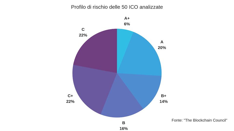 GRAFICO ICO DEF - Debutta l'indice TMXICO (Timing Matrix ICO) per la valutazione delle ICO (Initial Coin Offering)