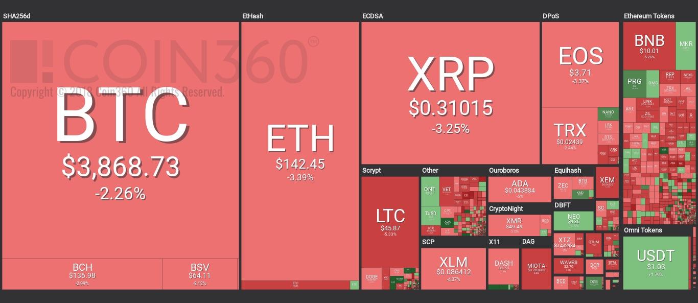 Tragedia Bitcoin che perde 400 dollari in pochi minuti e fa crollare il mercato crypto - Tragedia Bitcoin che perde 400$ in pochi minuti e fa crollare il mercato crypto