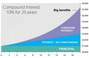 compound interest diagram 300x198 - Lixi Invest. Come creare un piano di investimento in 10 minuti