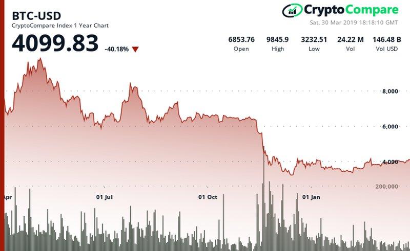 i trader di opzioni mostrano poca fiducia in bitcoin colpendo 10 000 questanno - I trader mostrano poca fiducia in Bitcoin che non supererà quotazione massima di $ 10.000 quest'anno