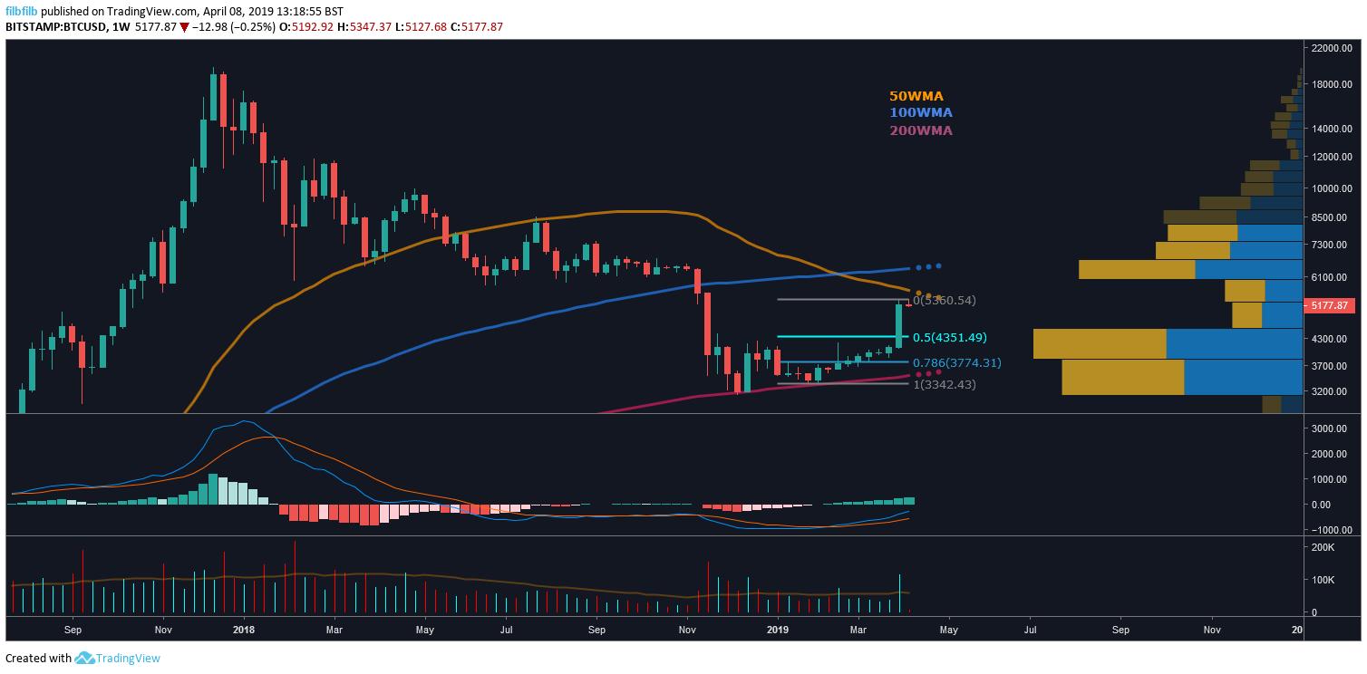 analisi dei prezzi di bitcoin striscia vincente da 7 settimane di btc usd - Analisi dei prezzi di Bitcoin: Striscia vincente da 7 settimane di BTC / USD