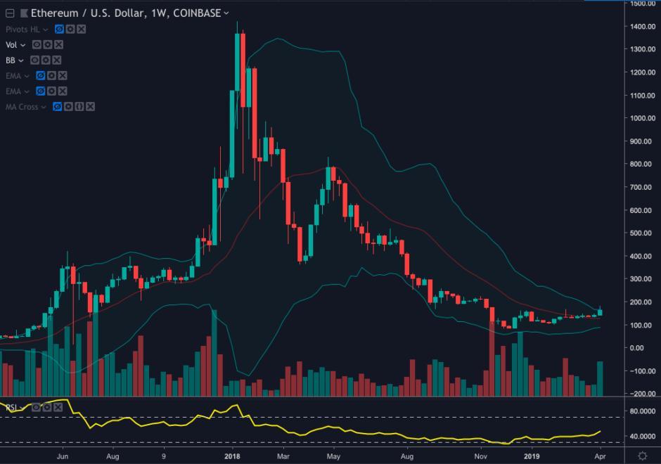 analisi dei prezzi di ethereum eth shadowing bitcoin prezzo azione 1 - Analisi dei prezzi di Ethereum: ETH Shadowing Bitcoin Prezzo Azione