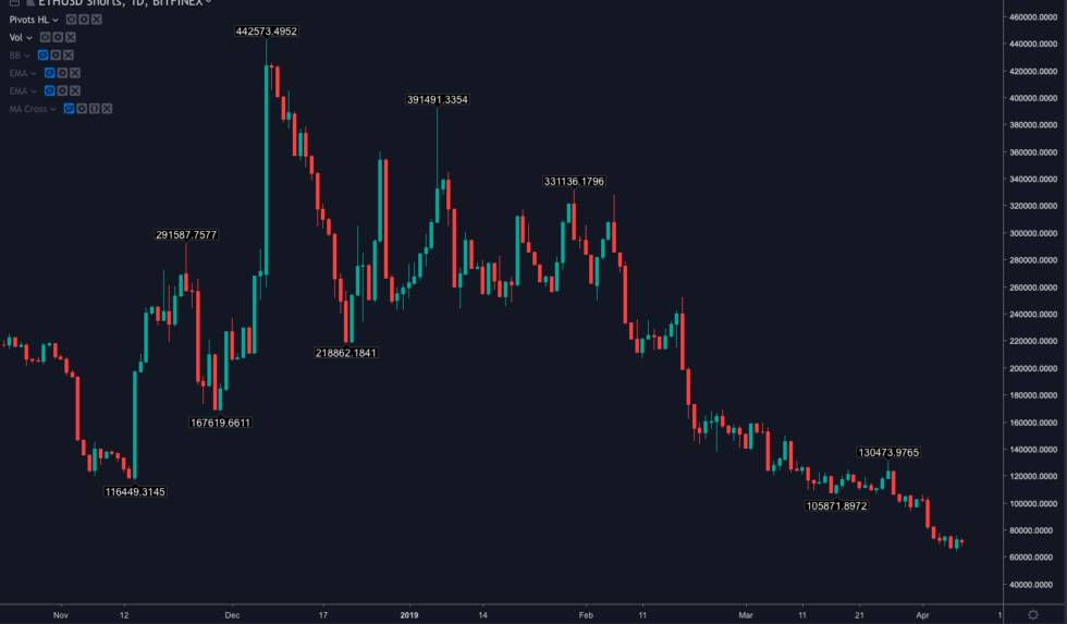 analisi del prezzo di ethereum leth sta percorrendo un sentiero fino a 200 1 - Analisi del prezzo di Ethereum: l'ETH sta percorrendo un sentiero fino a $ 200?