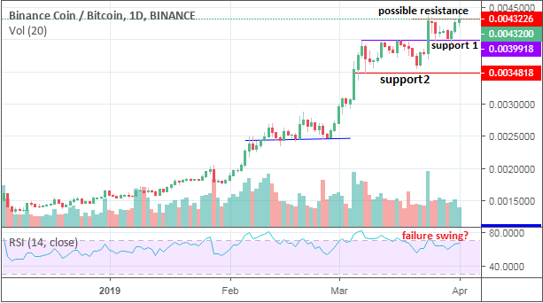 april outlook per binance coin on the bitcoin trading pair 1 - April Outlook per Binance Coin On The Bitcoin Trading Pair
