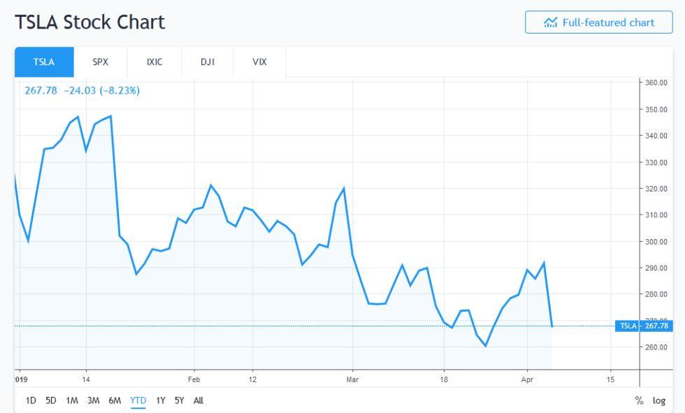 bitcoin beating tesla stock tsla del 52 fino al 2019 2 - Bitcoin Beating Tesla Stock (TSLA) del 52% fino al 2019