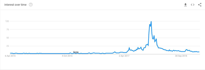 Ricerche di bitcoin negli ultimi 5 anni