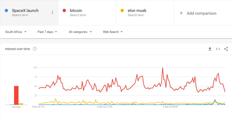 bitcoin e piu popolare di spacex launch e elon musk 1 - Bitcoin è più popolare di SpaceX Launch e Elon Musk