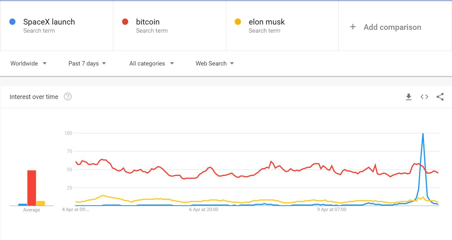 bitcoin e piu popolare di spacex launch e elon musk - Bitcoin è più popolare di SpaceX Launch e Elon Musk