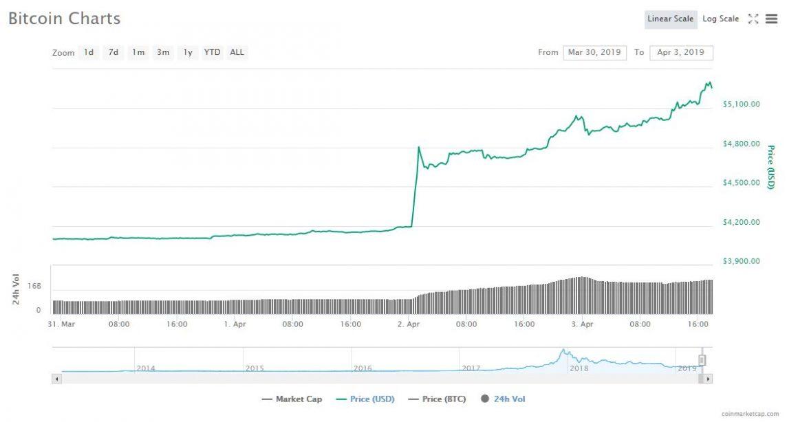 bitcoin price si the worst e finalmente finito per il crypto market 1160x614 - Bitcoin Price: Sì, The Worst è finalmente finito per il Crypto Market