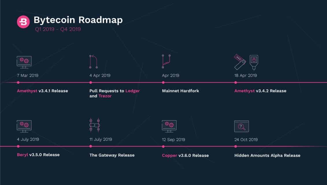 bytecoin lancia la sua nuovissima tabella di marcia dopo una raffica di sviluppi - Bytecoin lancia la sua nuovissima tabella di marcia dopo una raffica di sviluppi