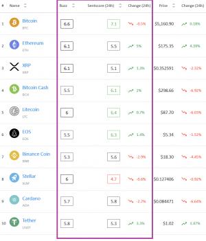 Crypto Market Sentiment: Bitcoin al nuovo massimo, anche XRP migliora 102