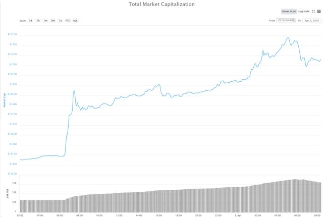 cryptocurrencies back from the dead 3 - Criptovalute: ovvero il ritorno dalla valle della morte