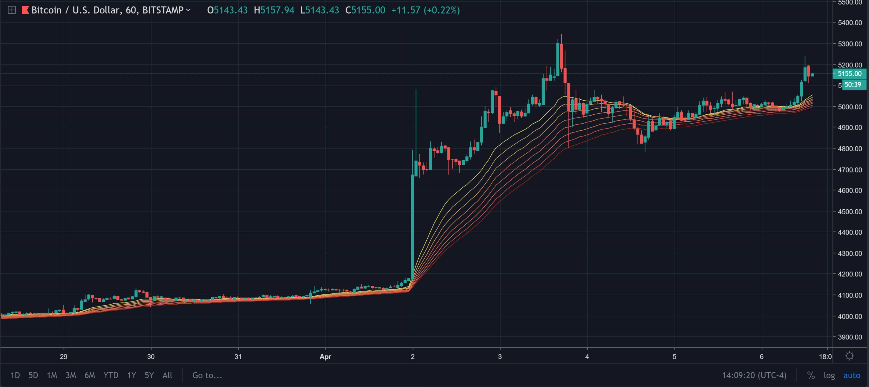 i bullcoin di bitcoin si presentano sabato spingono indietro i btc sopra 5100 1 - I Bullcoin di Bitcoin si presentano sabato, spingono indietro i BTC sopra $ 5100