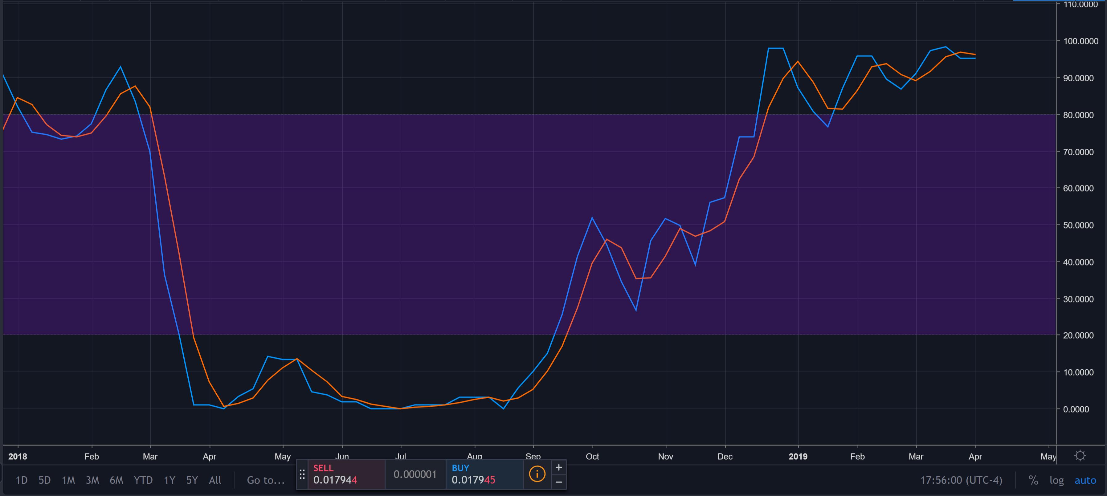 il prezzo di litecoin continua a squarciare il pre impianto ma potrebbe aver bisogno di una correzione 1 - Il prezzo di Litecoin continua a squarciare il pre-impianto, ma potrebbe aver bisogno di una correzione