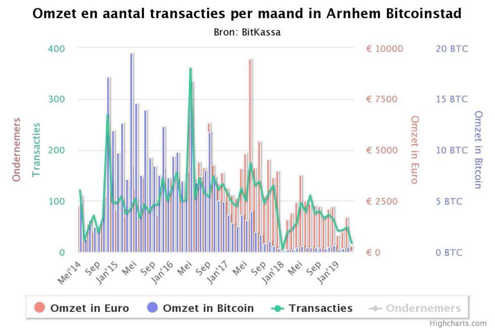 """il progetto olandese bitcoin city mostra che molte persone non vogliono spendere btc 1 - Il progetto olandese """"Bitcoin City"""" mostra che molte persone non vogliono spendere BTC"""