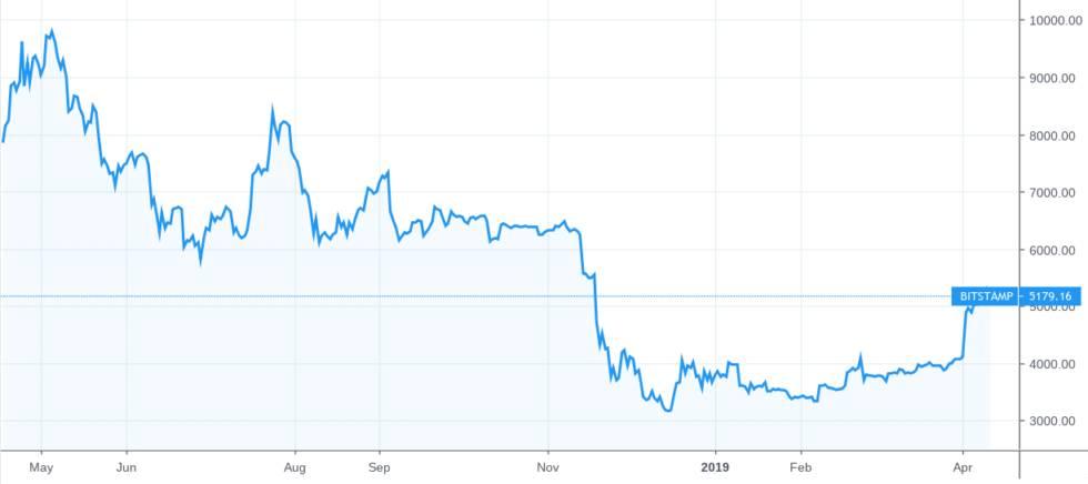 il supporto di bitcoin 5 000 e ora critico come fizzles da corsa veloce 1 - Il supporto di Bitcoin $ 5.000 è ora critico come Fizzles da corsa veloce