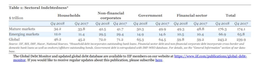 la febbre dei bitcoin e alimentata dal pessimismo degli stock mentre il debito globale colpisce 243 miliardi 1 - La febbre dei bitcoin è alimentata dal pessimismo degli stock mentre il debito globale colpisce $ 243 miliardi