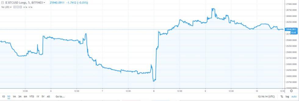 le istituzioni aumentano i bitcoin longevi dell88 poco prima del rally dei prezzi 1 - Le istituzioni aumentano i bitcoin longevi dell'88% poco prima del rally dei prezzi