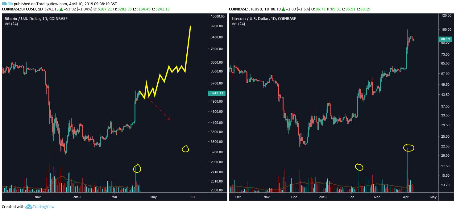 prezzo bitcoin oggi lindicatore chiave punta a 5900 target 1 - Prezzo Bitcoin oggi: l'indicatore chiave punta a $ 5900 Target