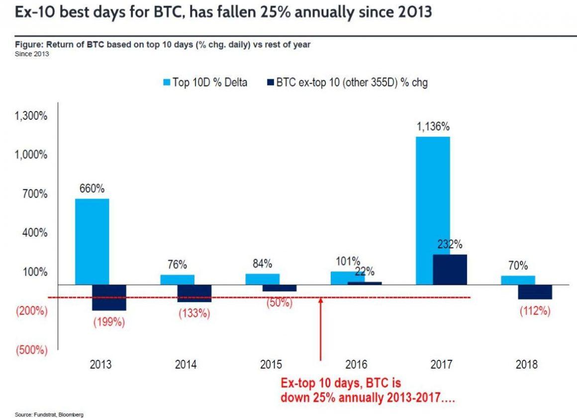 prezzo di bitcoin brian kelly rivela quanto in alto questo rally andra 1160x840 - Prezzo di Bitcoin: Brian Kelly rivela quanto in alto questo rally andrà