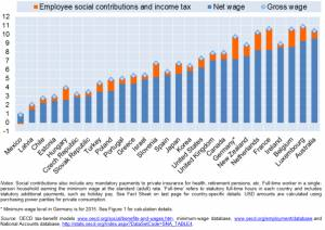 OECD Minimum wage 300x212 - Salario minimo: come impostare uno standard retributivo universale