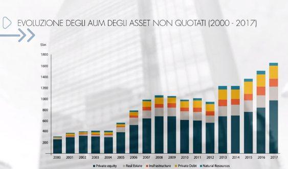 asset - Azimut suggerisce di investire nell'economia reale