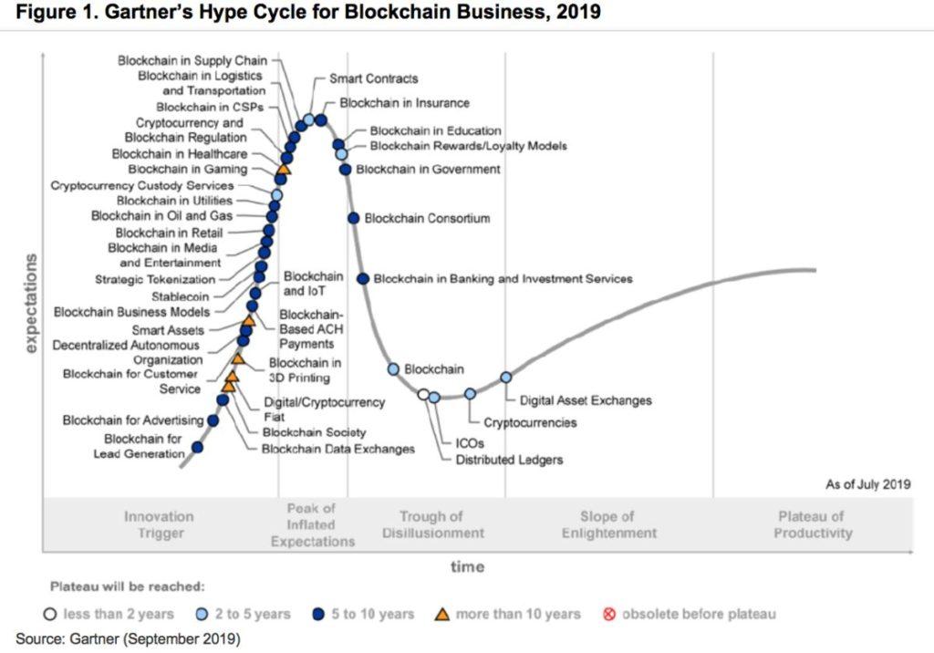 blockchain per trasformare la maggior parte delle industrie in 5 10 anni techcentral ie 1 - L'ultima ricerca di Gartner finalmente promuove la Blockchain per l'industria 4.0