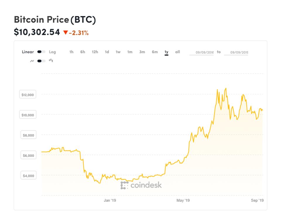 il ceo di twitter jack dorsey ha lanciato un avvertimento a sorpresa sui bitcoin mentre ha eliminato la bilancia di facebook - Il CEO di Twitter Jack Dorsey stranamente positivo sui Bitcoin. Cosa bolle in pentola?