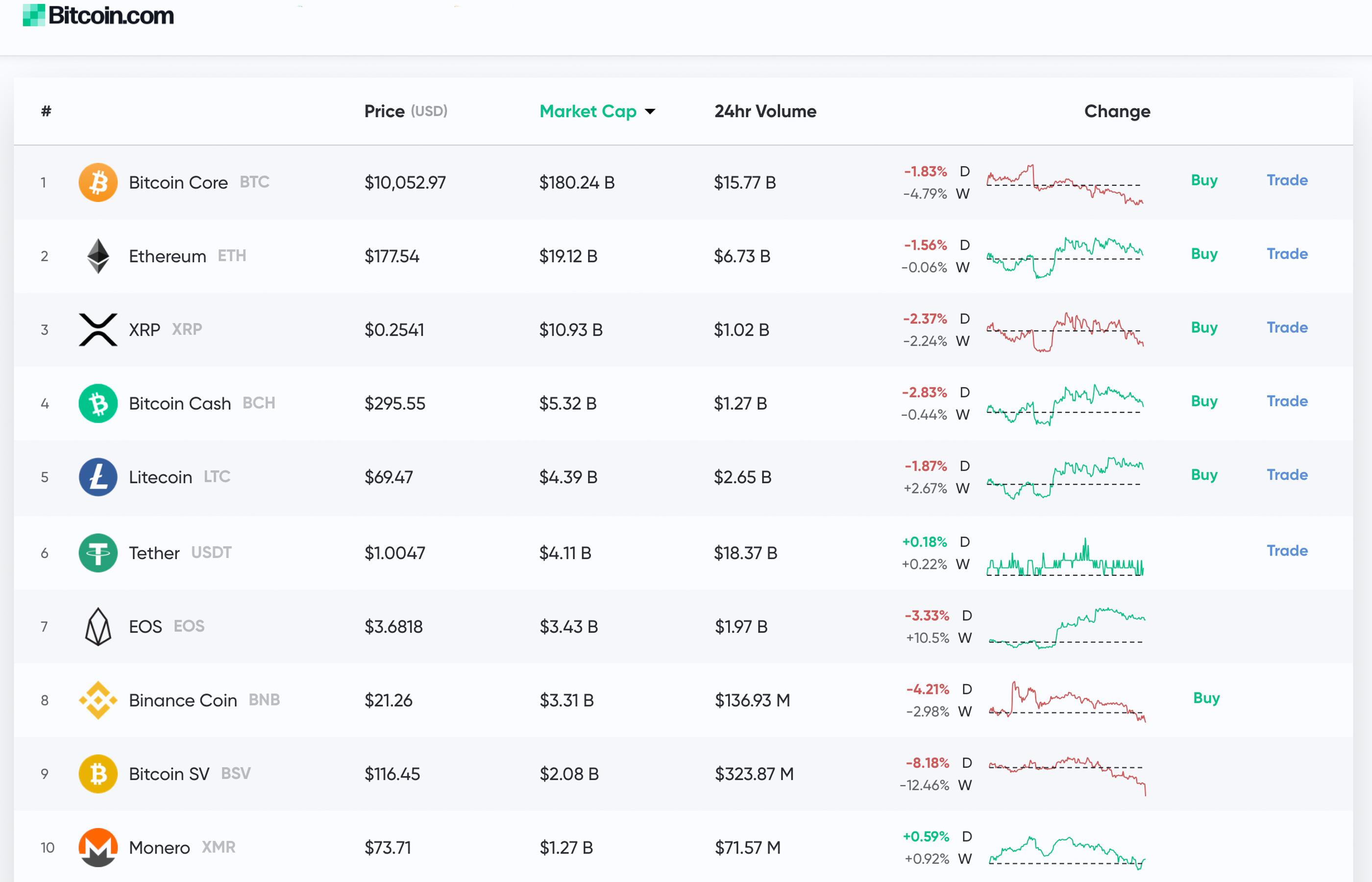 prospettive di mercato lincertezza si costruisce con i volumi del thin trade e il lancio di futures su bitcoin bitcoin news 1 - Il lancio di futures su Bitcoin potrà risollevare il tragico mercato delle Cryptovalute?
