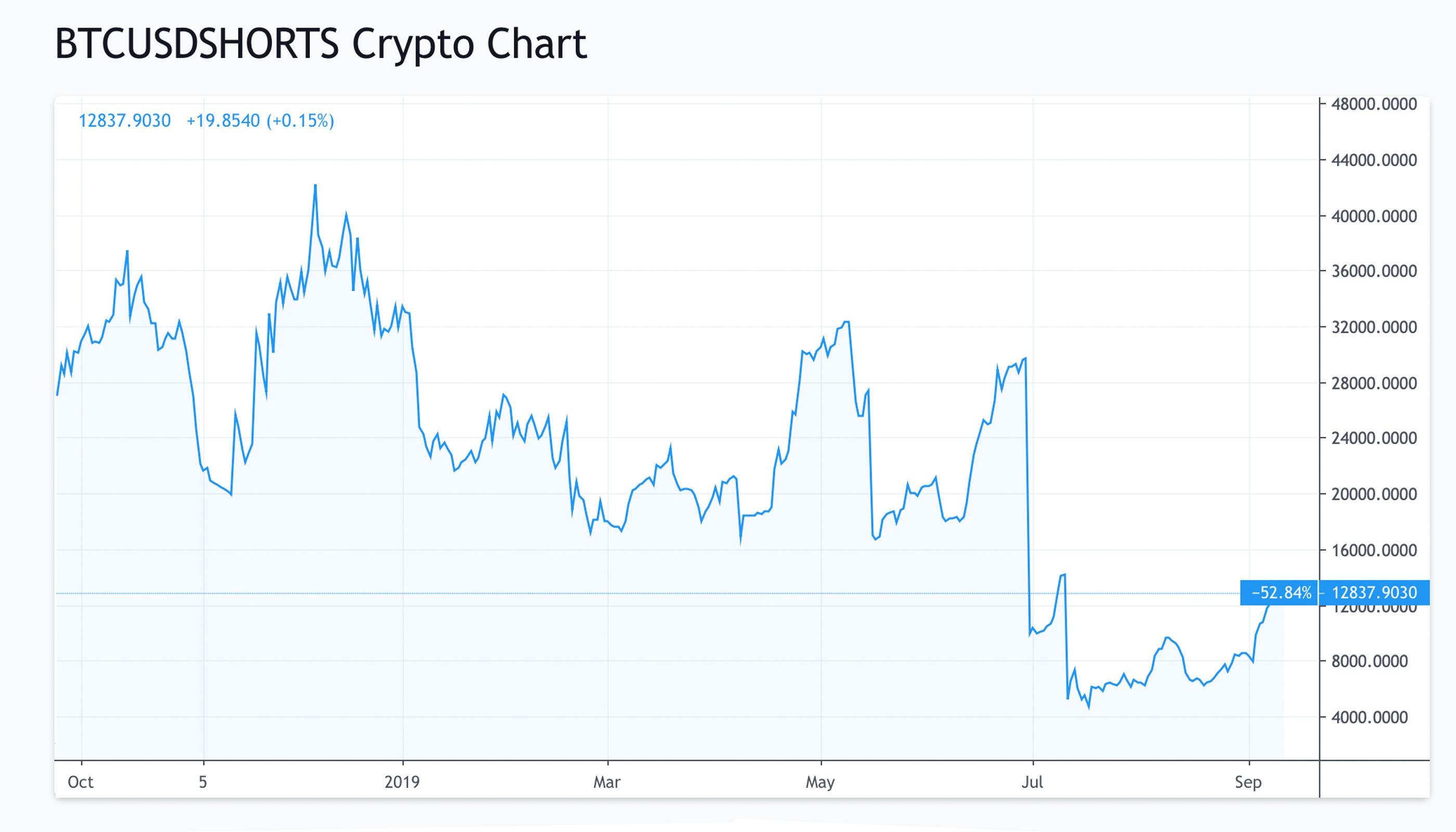 prospettive di mercato lincertezza si costruisce con i volumi del thin trade e il lancio di futures su bitcoin bitcoin news 4 - Il lancio di futures su Bitcoin potrà risollevare il tragico mercato delle Cryptovalute?